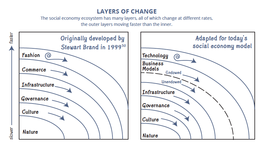 Layers of Change Social and Economic Systems Graphic