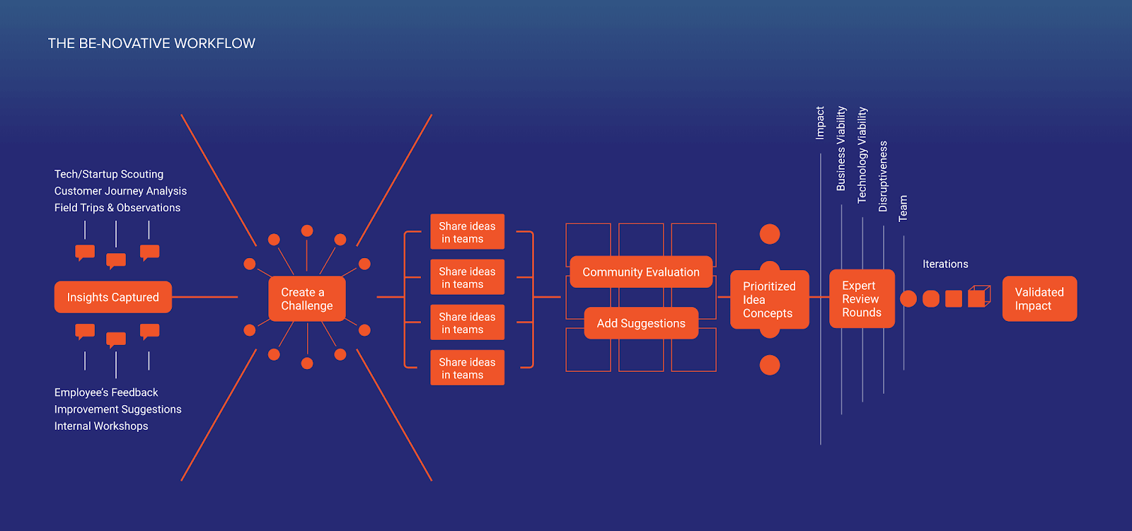 Orange chart on a blue background mapping the Be-Novative workflow process