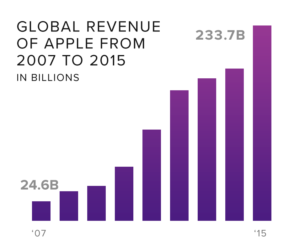 apple-revenue
